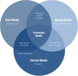 Converged Media Illustration